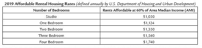 Affordable rents table